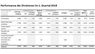 Performance der ABB-Divisionen im ersten Quartal 2018