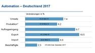 Zahlen der Automation in Deutschland 2017