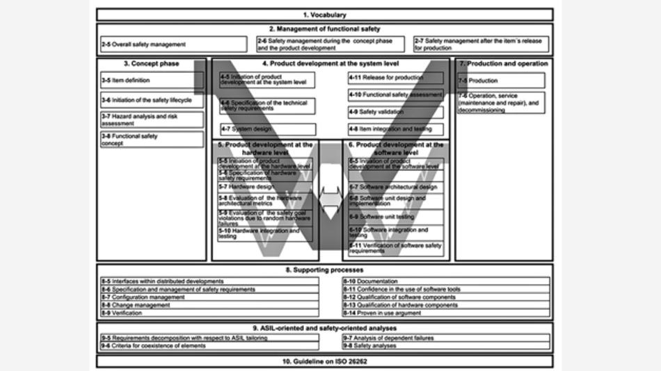 Bild 2. Richtlinien für die Norm ISO 26262.