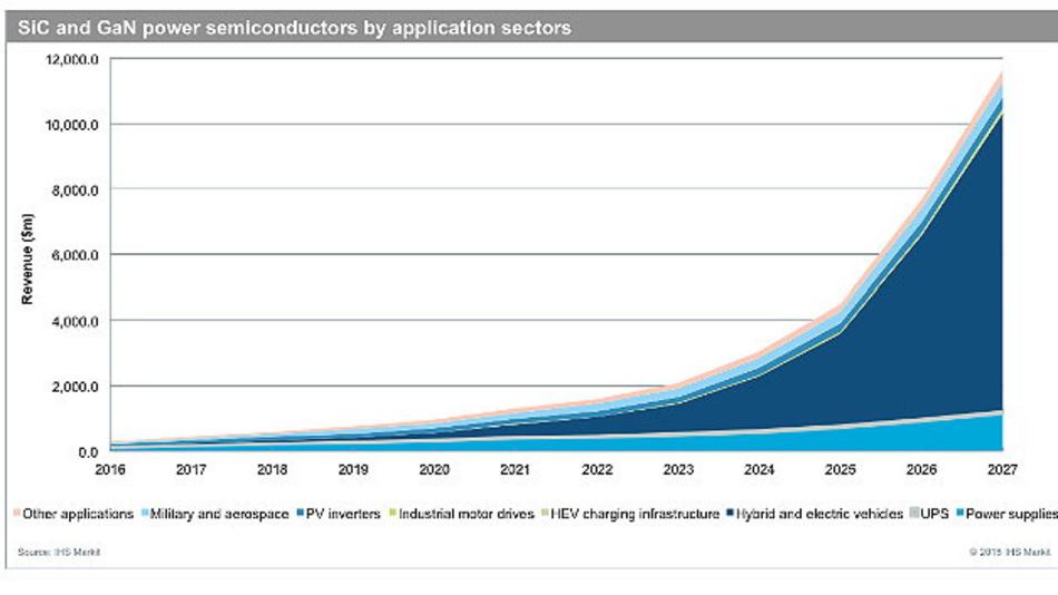 Wachstum der SiC- und GaN-Leistungshalbleiter nach Anwendungen getrennt.