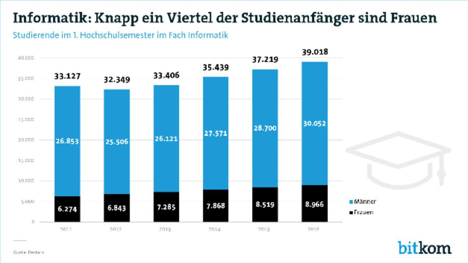 Die Angaben zu den Studierendenzahlen stammen vom Bundesamt für Statistik.