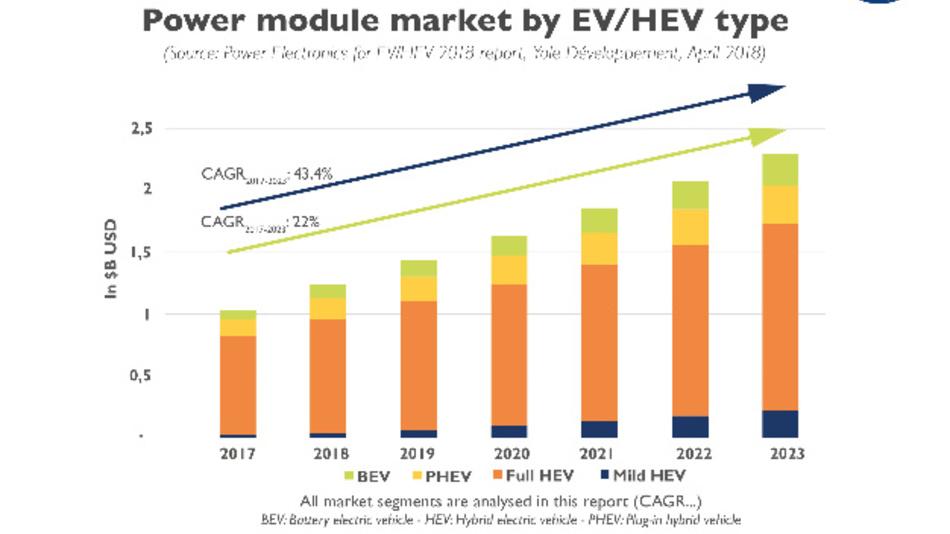 Bild 1: Der Markt für Powermodule bei den verschiedenen Ausprägungen der Elektromobilität wird stark steigen.