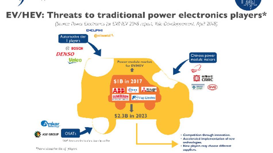 Bild 2: Für die traditionellen Hersteller von Leistungselektronik müssen sich den stark wachsenden Markt in der Elektromoblität womöglich mit neuen Playern teilen.