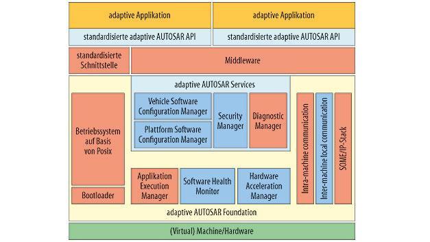 Architektur der AUTOSAR Adaptive Plattform. Die Entwicklungspartnerschaft hat mit der Version 18-03 das neue Release vorstellt, das Funktionen wie Software-Konfigurationsmanagement, Persistenz, signalbasierte Kommunikation und aktualisierte Sicherheitsfunktionen integriert.