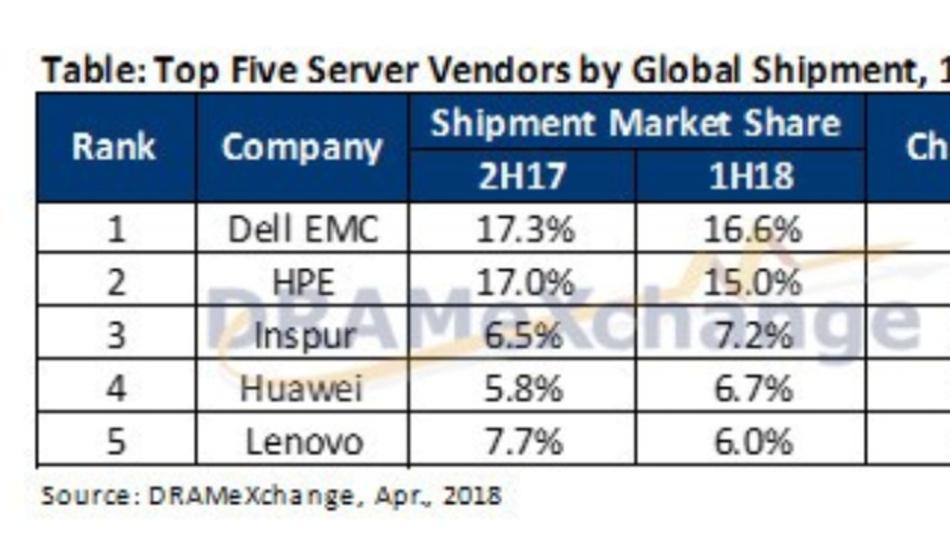 Die Marktanteile der 5 größten Hersteller von Servern: Inspur und Huawei legen kräftig zu