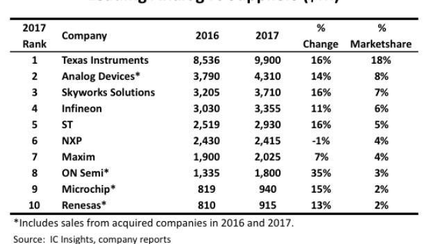 2017 war ein gutes Jahr für die Hersteller analoger ICs: Sie konntne ihren Marktanteil auf 59 Prozent steigern.