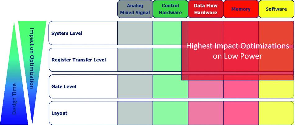 Bild 1: Das höchste Optimierungspotenzial besteht auf Systemebene.