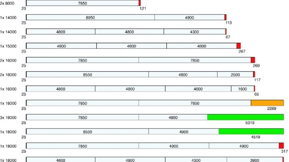 Mit AutoBarSizer berechneter Schnittplan mit Resten. Grün: wiederverwendbarer Rest (Typ 2), gelb: wiederverwendbarer Rest (Typ 1), Rot: Schrott.