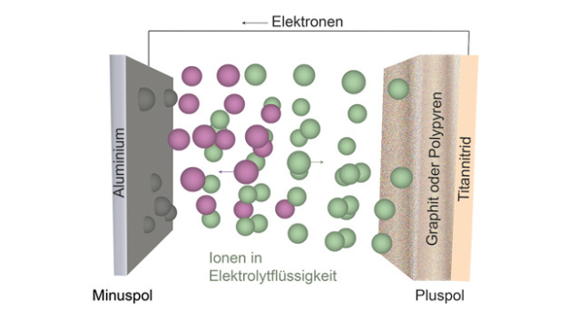 Funktionsschema der Aluminiumbatterien der Forschenden von ETH Zürich und Empa.