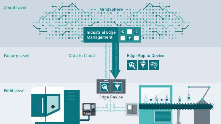 Siemens Industrial Edge ermöglicht Anwendern, unterschiedliche beschreibende, diagnostische, vorausschauende und vorschreibende Analyse-Anwendungen auszuführen.