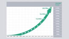 Profinet / Profibus / IO-Link Rund 21 Mio. Profinet-Geräte im Markt