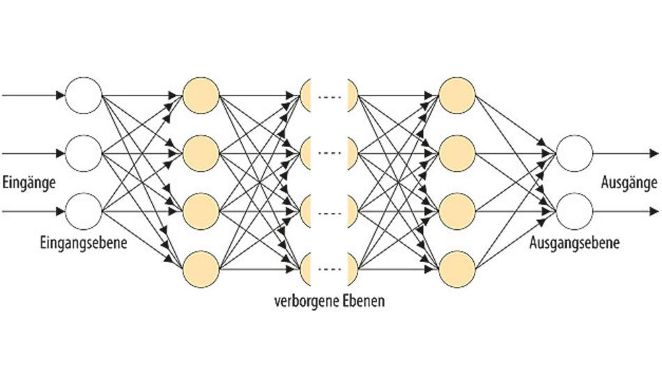 """Bild 2. Diagramm eines Deep Neural Networks mit Eingangs-, Ausgangs- und verborgenen Schichten. """"Deep"""" ist das Netzwerk, weil es bis zu 150 verborgene Schichten haben kann."""