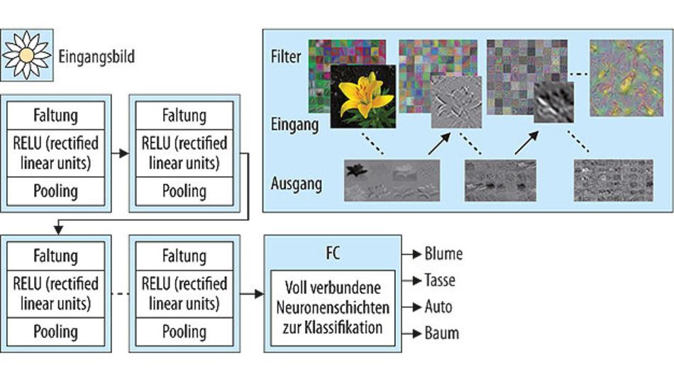 Bild 3. Trainieren eines neuronalen Netzwerks anhand von klassifizierten Bildern.