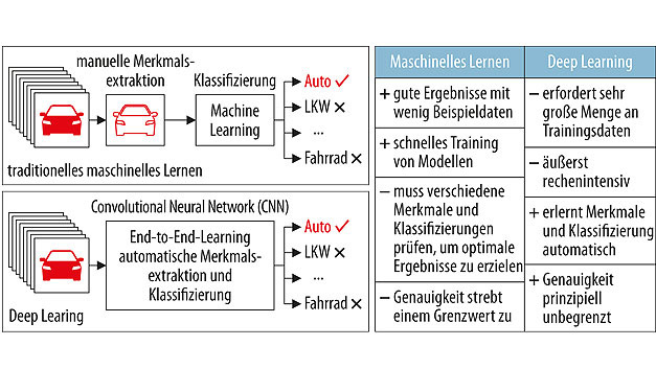 Bild 4. Vergleich eines Machine-Learning-Ansatzes zur Kategorisierung von Fahrzeugen (links) mit Deep Learning (rechts).