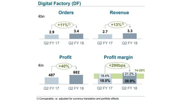 Geschäftszahlen im Siemens-Bereich Digital Factory im 2. Quartal 2018