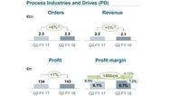 Geschäftszahlen im Siemens-Bereich Process Industries and Drives im 2. Quartal 2018