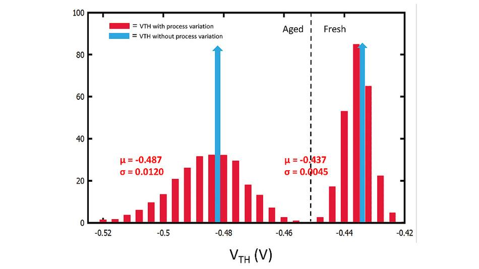 Das Alterungsmodell in Cadence Legato ermöglicht eine genaue Vorhersage der Produktabnutzung durch Temperatur und Prozessschwankungen.