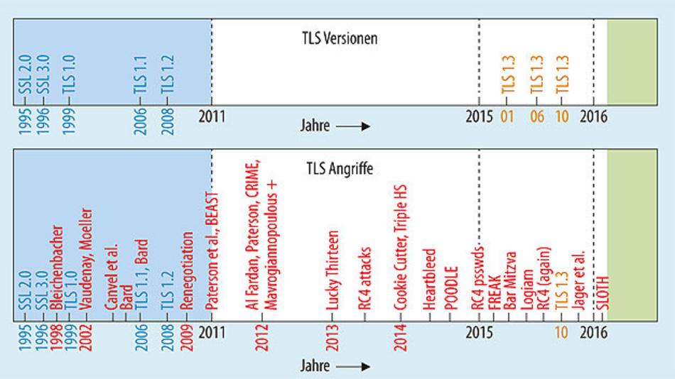Bild 1. TLS/SSL-Version – (Unten) Erfolgreiche Hackerangriffe.