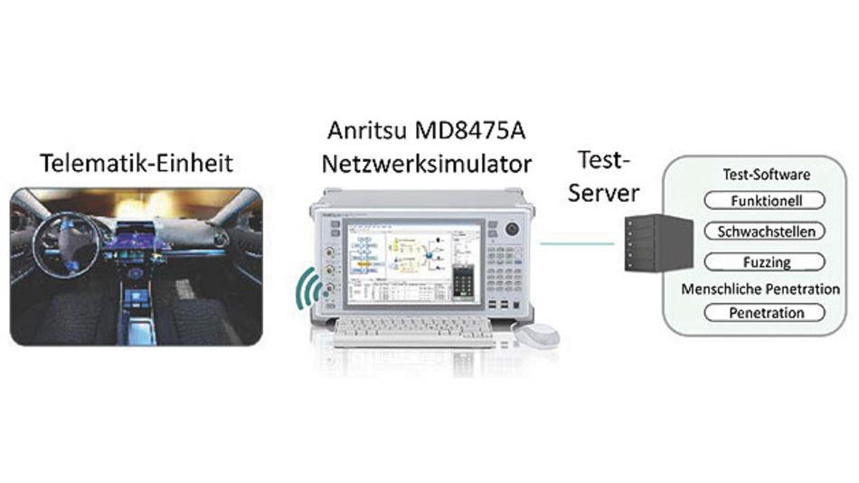 Bild 3. Nutzung von Test-Servern mit Software und Netzwerksimulatoren.
