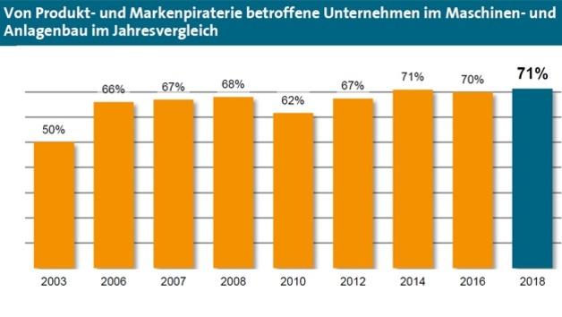 1_Von Produkt- und Markenpiraterie betroffene Unternehmen im Maschinen- und Anlagenbau von 2003 bis 2018