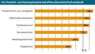 2_Von Produkt- und Markenpiraterie betroffene Branchen