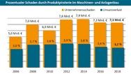 4_Prozentualer Schaden durch Produktpiraterie im Maschinen- und Anlagenbau von 2006 bis 2018