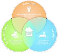 Ein integriertes System ist sinnvoller als viele Einzellösungen.