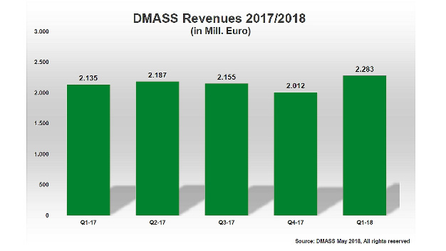European Semiconductor Distribution Market (DMASS) Shows Solid Growth in Q1/2018