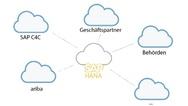 Kern einer erfolgreichen Cloud-Strategie