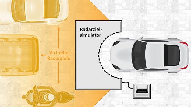 Im Forschungsprojekt Atrium entwickelt das Fraunhofer FHR eine Over-The-Air-Simulationsumgebung, mit der sich die Zuverlässigkeit neuer Automobilradare viel einfacher und umfangreicher testen lässt.