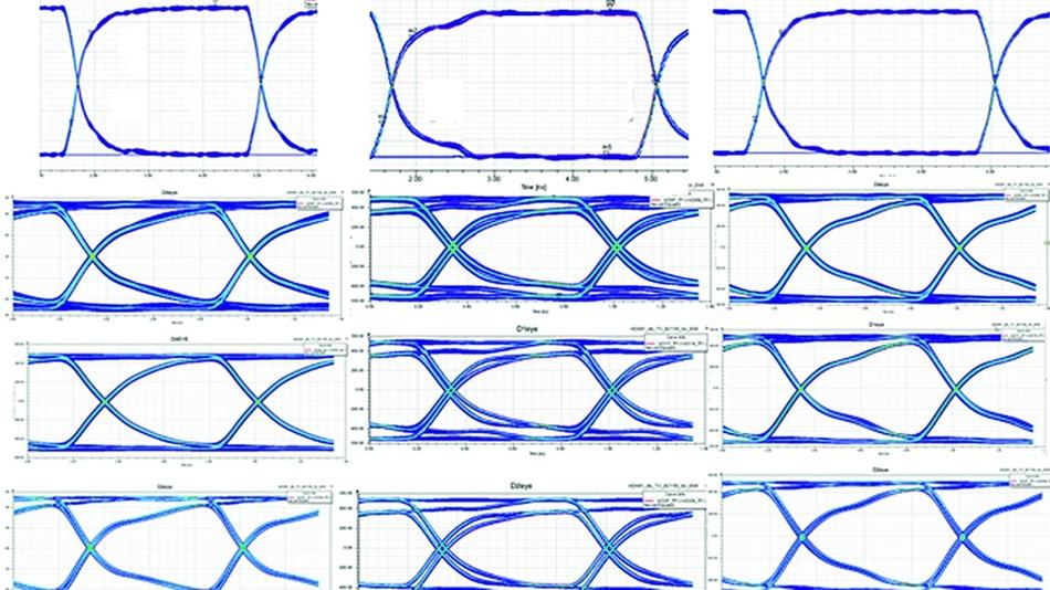 Bild 4: Augendiagramme des Systemtakts mit Gleichtaktfilterung, die an drei verschiedenen Stellen verwendet werden.