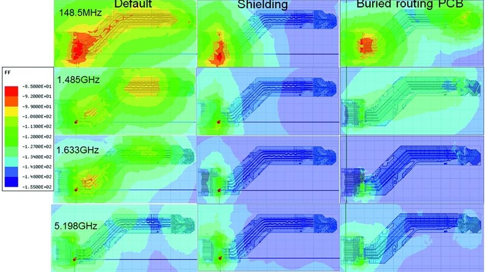 Bild 5: Durchschnittliches H-Feld mit (a) Standarddesign und (b) Abschirmung sowie (c) eingebettetem Routing.