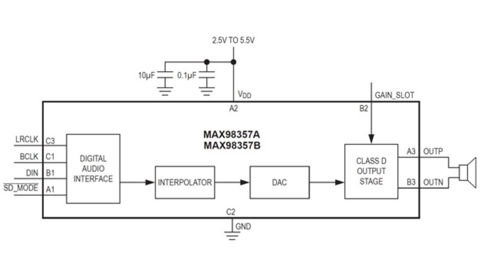 Aus einem Zeitmultiplexsignal am Eingang kann sich der Klasse-D-Verstärker MAX98357 sein Signal aus bis zu acht PCM-Kanälen auswählen. Alternativ kann er auch aus einem Stereosignal ein Monosignal generieren und verstärken.