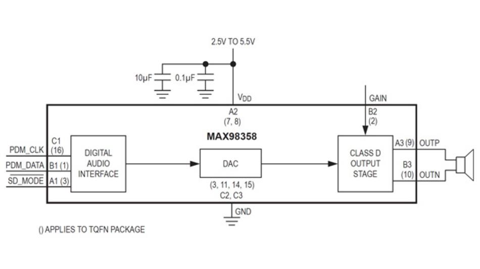Über den digitalen Eingang kann der Audio-Verstärker MAX98358 zwei Signale, z.B. links, rechts bei Stereo, empfangen und sich eines davon auswählen oder ein Summensignal (Mono) generieren.