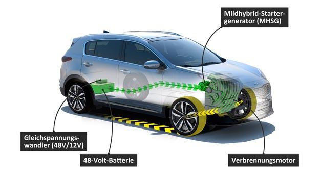 Kia will mit noch in diesem Jahr im neuen Sportage sein 48-V-Mildhybrid-System im Diesel auf den Markt bringen.