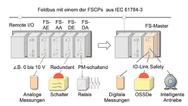 1_Funktional sichere Module am Remote IO
