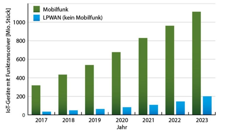 Für das starke Marktwachstum im Bereich Mobilfunk sorgen IoT-Geräte, die per LTE Cat-NB1 kommunizieren. Bei den lizenzfreien LPWAN-Funktechniken sollen insbesondere LoRaWAN und Sigfox  ihren Absatz deutlich steigern.