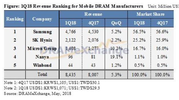 Die Rangfolge der Hersteller mobiler DRAMs im ersten Quartal 2018