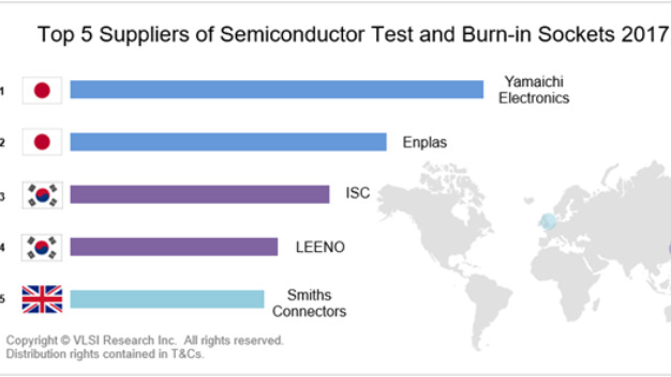 Die führenden fünf Hersteller von Test- und Burn-in-Fassungen: Ymaichi erzielte 2017 einen Umsatz von 138 Mio. Dollar, gefolgt von Enplas mit 105 Mio. Dollar und ISC mit 85 Mio. Dollar. Laut VLSIreseach gibt die Preisentwicklung im Sektor von Test-Sockeln für ICs mit vielen Anschlüssen Grund zur Sorge.
