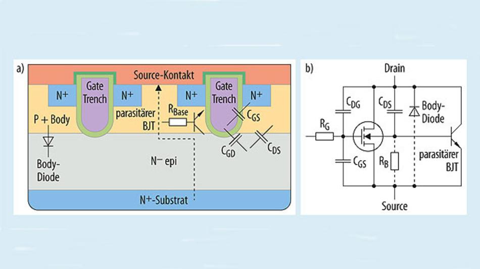 Bild 1. Definition der Kapazitäten CGS, CGD und CDS. Bild 1a. Struktur und Kapazitäten eines Trench-MOSFET. Bild 1b. Ersatzschaltung der Kapazitäten.
