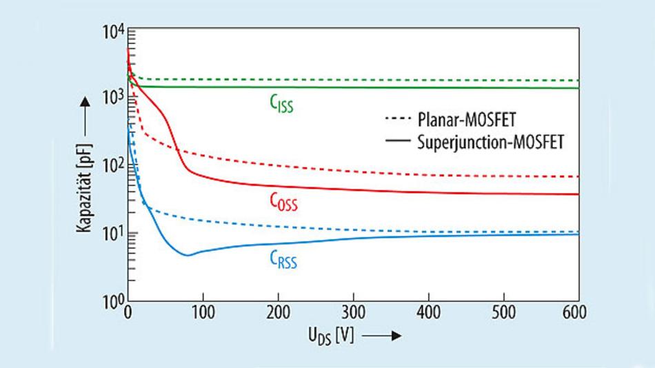 Bild 2. Vergleich der Kapazitäten des Planar-MOSFET SiHP17N60D und des Superjunction-MOSFET SiHP15N60E.