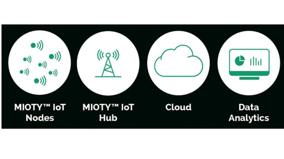 Die Netzwerkarchitektur von Mioty ist hauptsächlich durch Software definiert