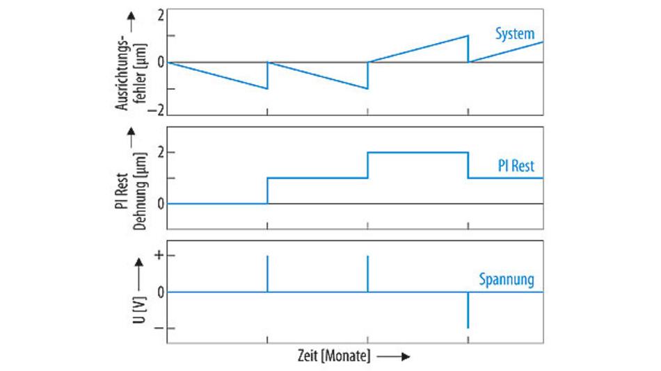 Bild 3. Nur während des Einstellens müssen die PI-Rest-Aktoren an die Spannungsquelle angeschlossen werden. Anschließend behalten sie ihre Dicke ohne eine Offset-Spannung bei.