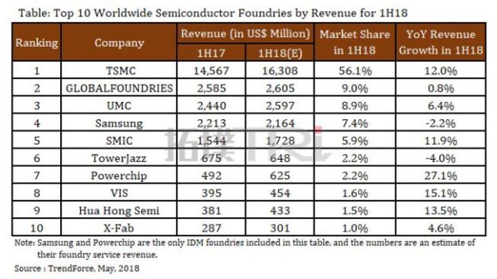 Die Rangfolge der zehn größten Foundries der Welt. Samsung und Powerchip sind die beiden einzigen Integrated Device Manufacturers, die Trendforce in die Untersuchung aufgenommen hat. Die Umsätze sind geschätzt.