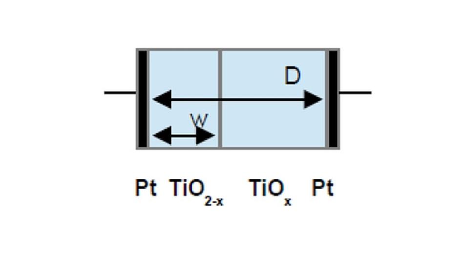 Design des Memristor vom HP Lab - mit den Werkstoffen Platin (Pt), Titanoxid (TiOx) unterschiedlicher Dotierung