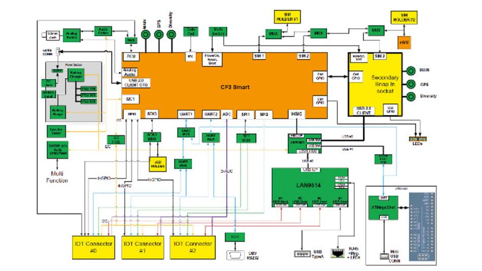 Entwicklungswerkzeuge: IoT-Kits auf dem Prüfstand (Teil 3 ...
