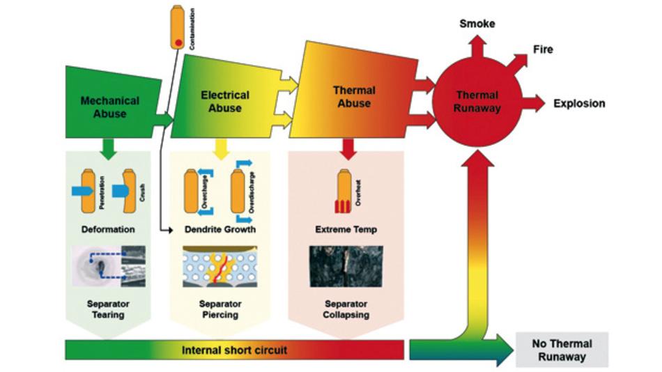 Die Gefahr eines Thermal Runaways beginnt ab 60°C und wird ab 100°C extrem kritisch, wobei die Gefährdung davon abhängt, was die eigentliche Ursache des internen Kurzschlusses (Mechanik, Überhitzung, Überladen) ist.