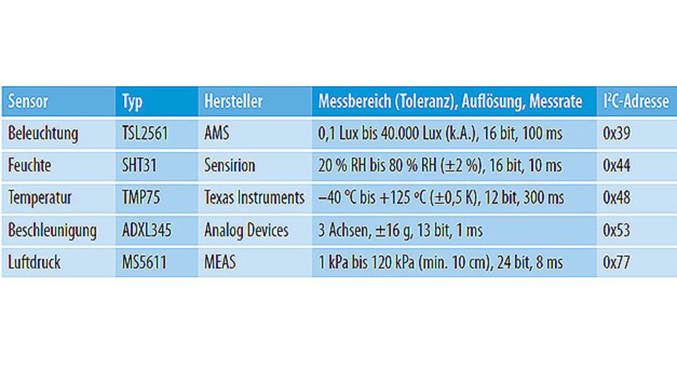 Tabelle. Die in der Sensorbox verwendeten Sensoren kommunizieren alle per I2C-Bus mit dem Mikrocontroller.