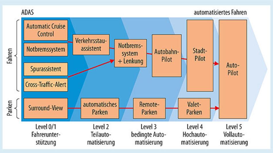 Bild 1. Die Evolution von Fahrerassistenzsystemen bis zum automatisierten Fahren.