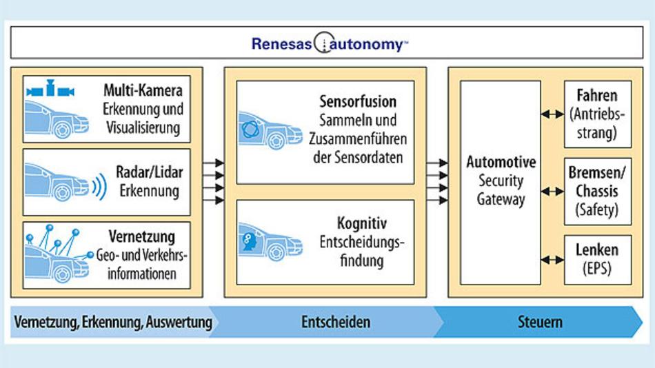 Bild 2. Renesas autonomy – die Plattform für Fahrerassistenzsysteme und automatisiertes Fahren.